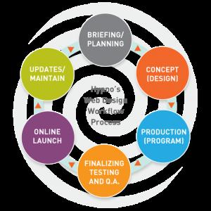 Hypno Web Design workflow process
