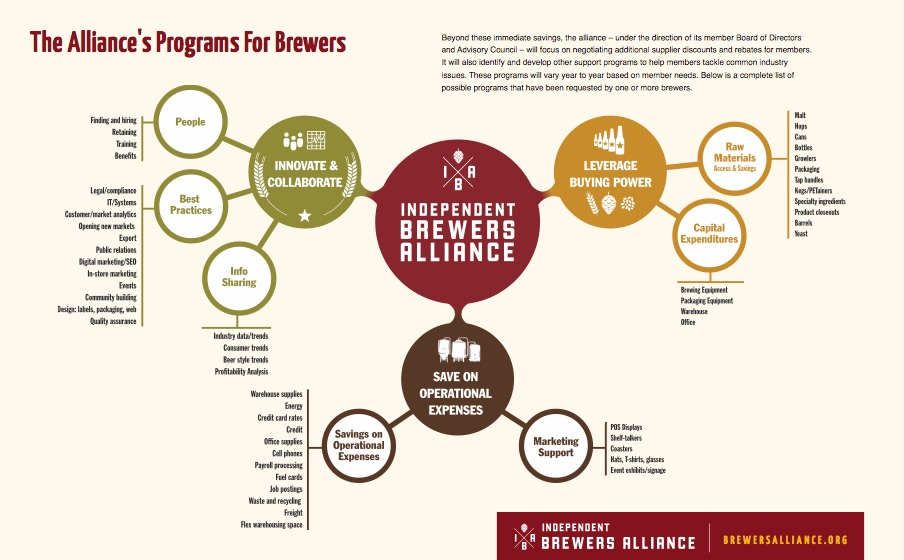 brewers-alliance-3