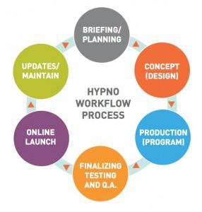 Hypno Web Design and Programming Process
